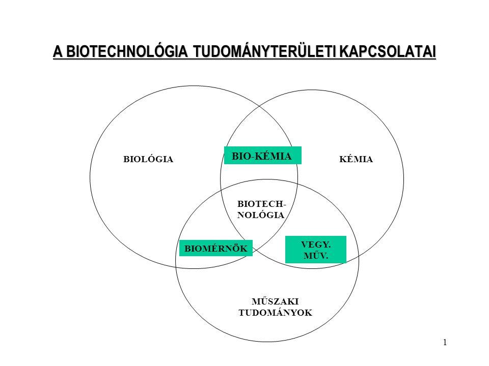 A BIOTECHNOLÓGIA TUDOMÁNYTERÜLETI KAPCSOLATAI