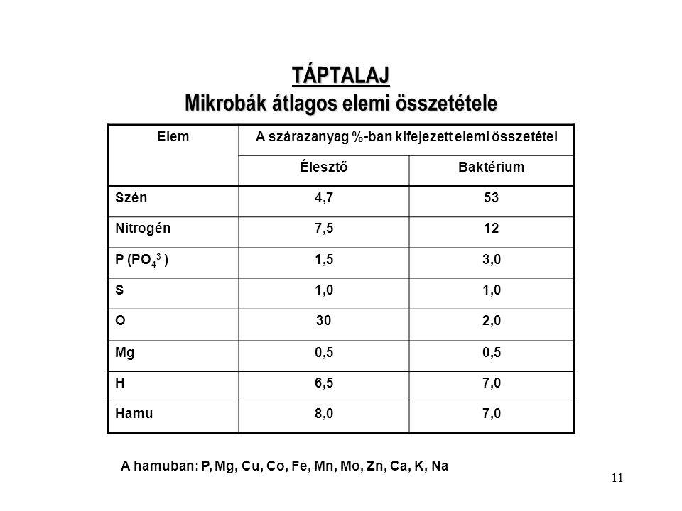 TÁPTALAJ Mikrobák átlagos elemi összetétele