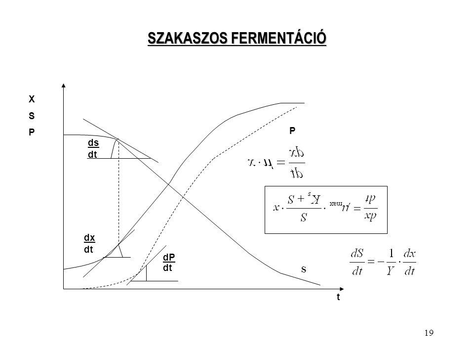 SZAKASZOS FERMENTÁCIÓ