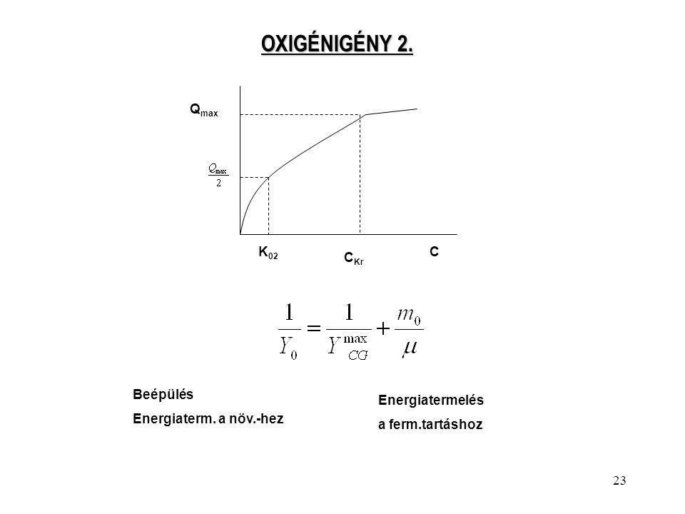 OXIGÉNIGÉNY 2. Qmax K02 C CKr Beépülés Energiaterm. a növ.-hez
