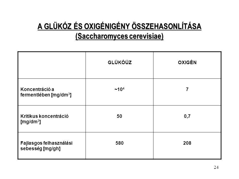 A GLÜKÓZ ÉS OXIGÉNIGÉNY ÖSSZEHASONLÍTÁSA (Saccharomyces cerevisiae)