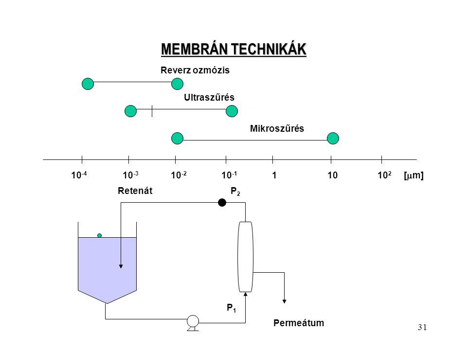 MEMBRÁN TECHNIKÁK Reverz ozmózis Ultraszűrés Mikroszűrés