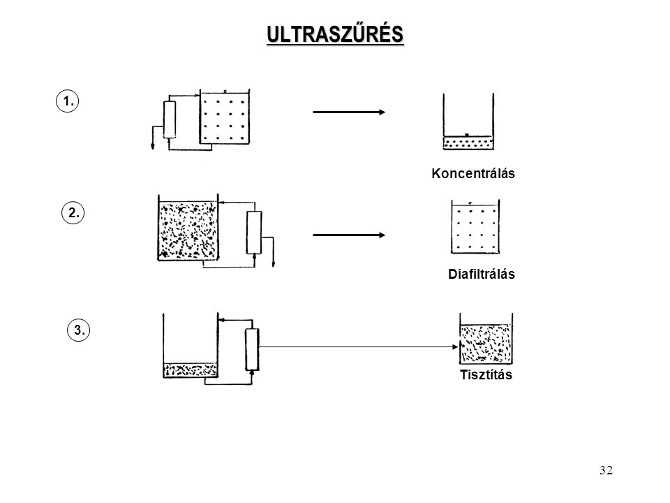 ULTRASZŰRÉS 1. Koncentrálás 2. Diafiltrálás 3. Tisztítás