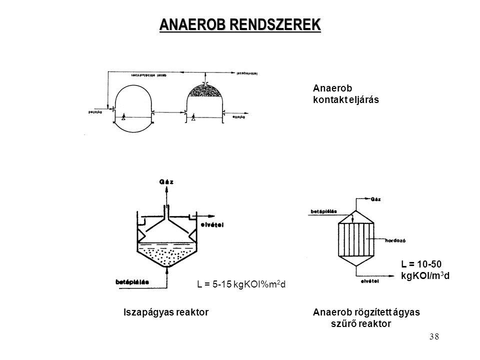 ANAEROB RENDSZEREK Anaerob kontakt eljárás L = 10-50 kgKOI/m3d