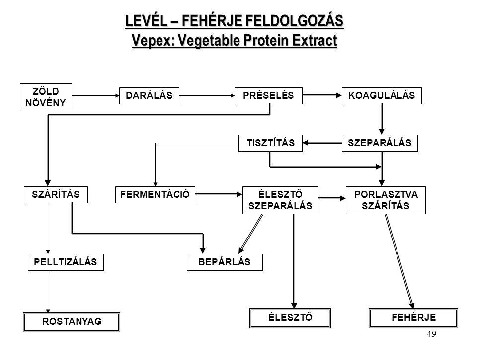 LEVÉL – FEHÉRJE FELDOLGOZÁS Vepex: Vegetable Protein Extract