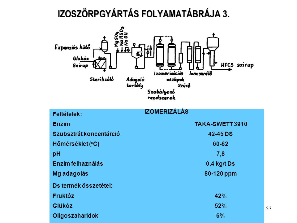 IZOSZÖRPGYÁRTÁS FOLYAMATÁBRÁJA 3.