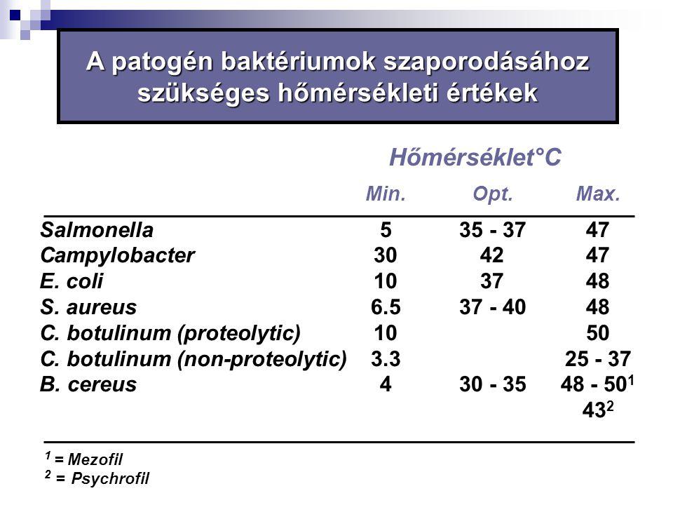 A patogén baktériumok szaporodásához szükséges hőmérsékleti értékek
