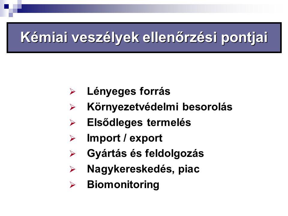 Kémiai veszélyek ellenőrzési pontjai