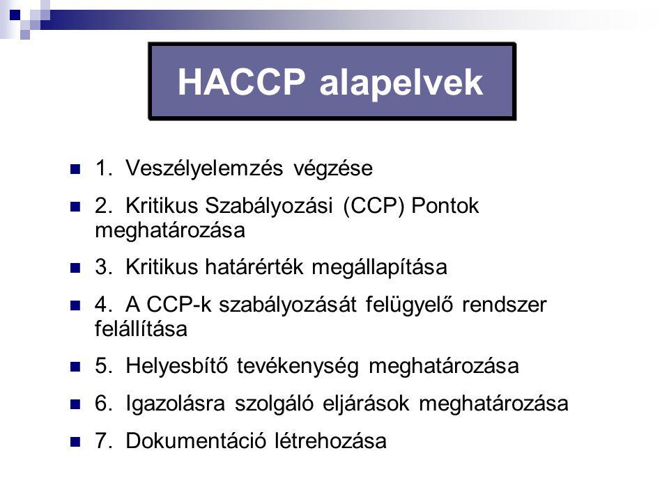 HACCP alapelvek 1. Veszélyelemzés végzése