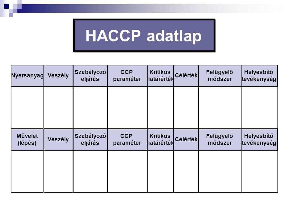 HACCP adatlap Nyersanyag Veszély Szabályozó eljárás CCP paraméter
