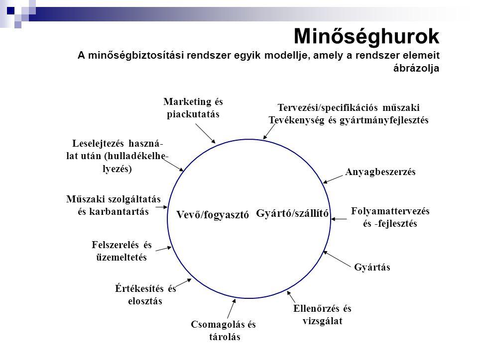Minőséghurok A minőségbiztosítási rendszer egyik modellje, amely a rendszer elemeit ábrázolja