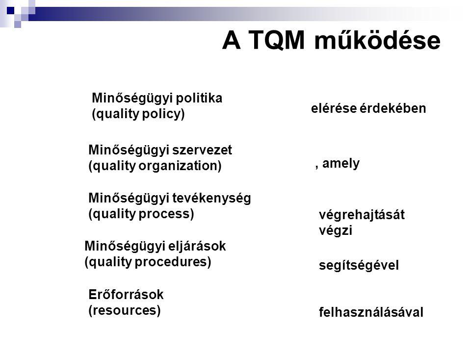 A TQM működése Minőségügyi politika (quality policy) elérése érdekében