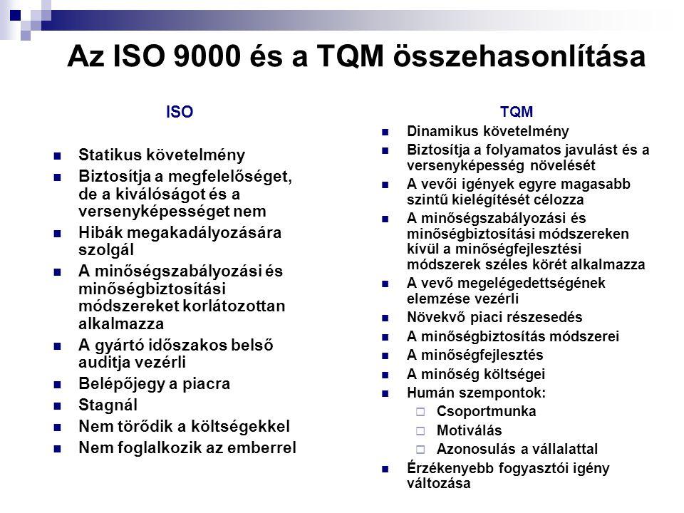 Az ISO 9000 és a TQM összehasonlítása