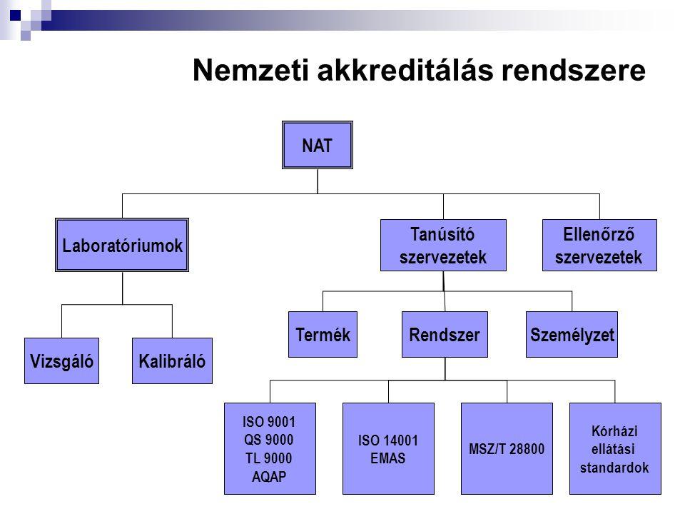 Nemzeti akkreditálás rendszere