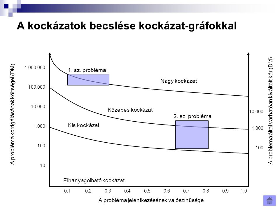 A kockázatok becslése kockázat-gráfokkal