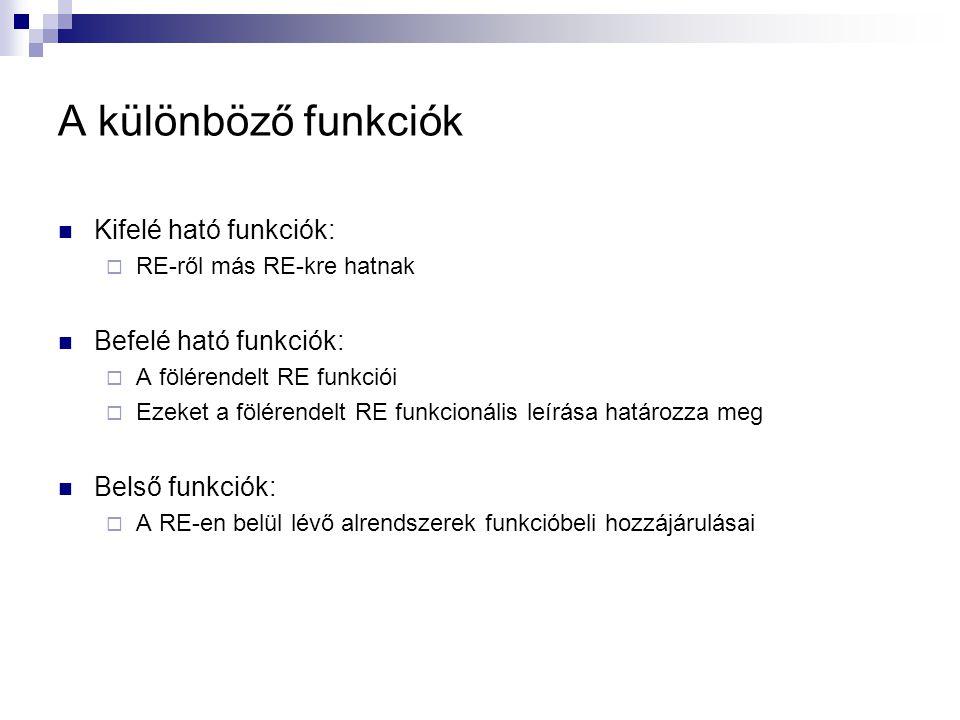 A különböző funkciók Kifelé ható funkciók: Befelé ható funkciók: