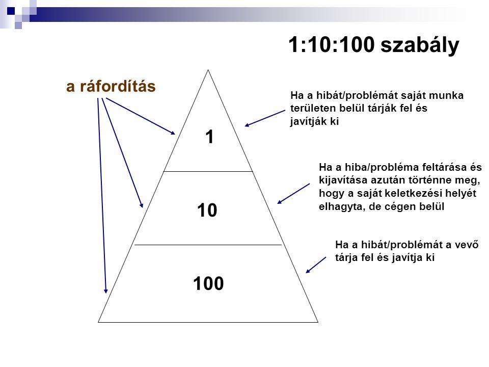 1:10:100 szabály 1 10 100 a ráfordítás