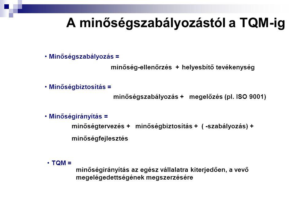 A minőségszabályozástól a TQM-ig