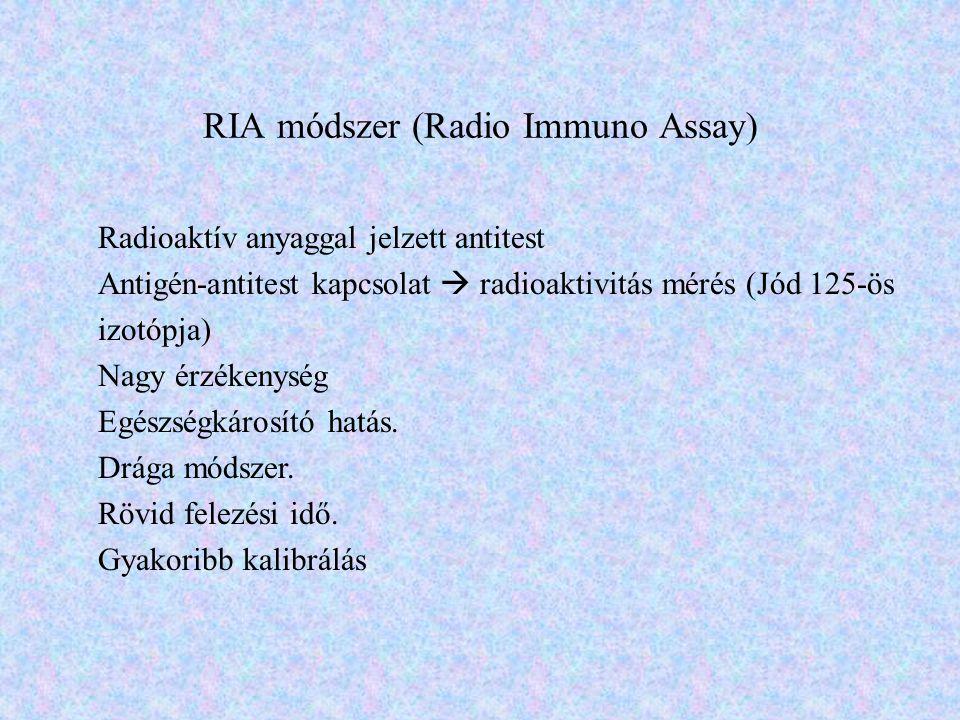 RIA módszer (Radio Immuno Assay)