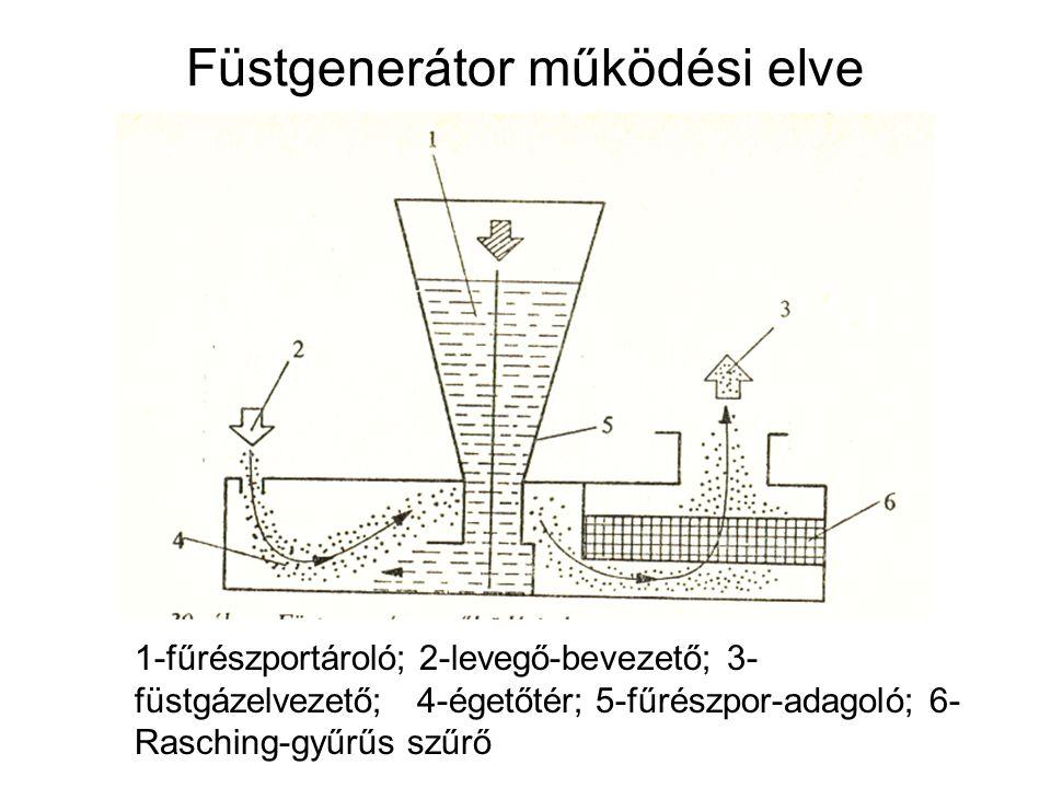 Füstgenerátor működési elve