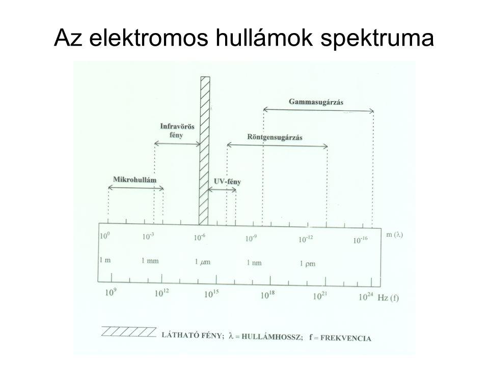 Az elektromos hullámok spektruma