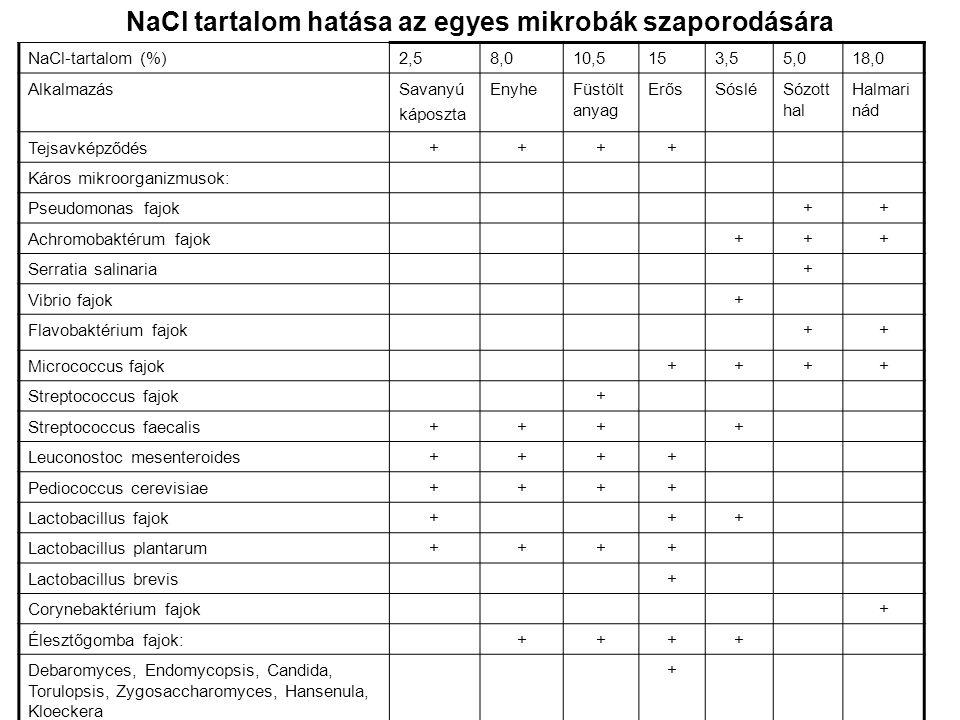 NaCl tartalom hatása az egyes mikrobák szaporodására