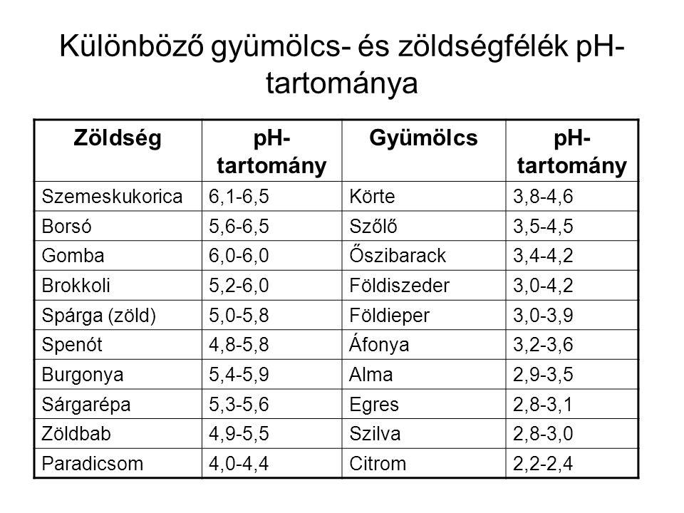 Különböző gyümölcs- és zöldségfélék pH-tartománya
