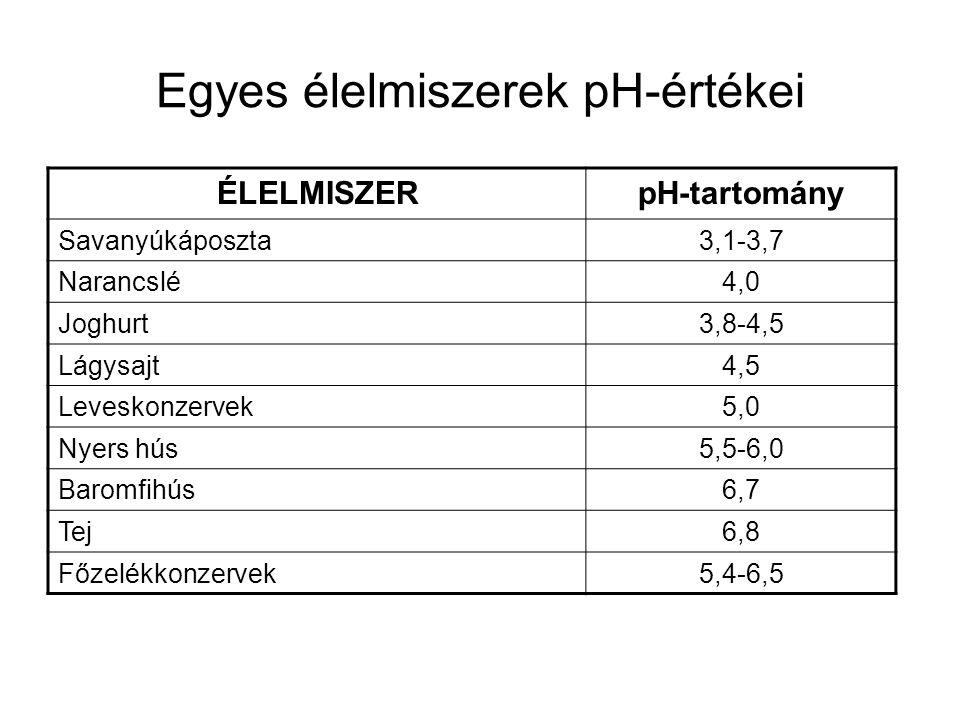 Egyes élelmiszerek pH-értékei