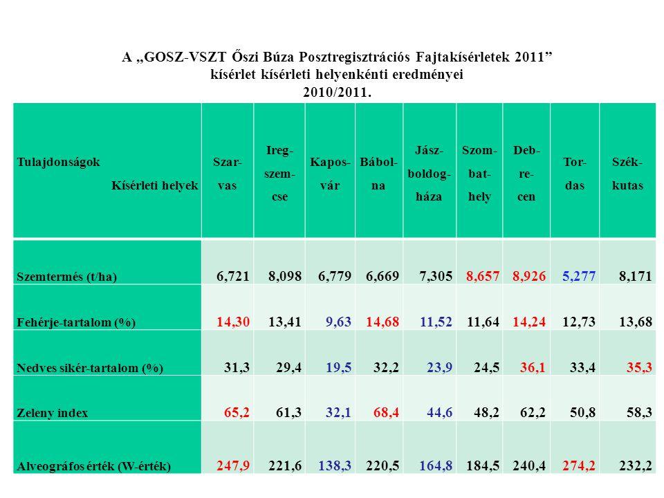 """A """"GOSZ-VSZT Őszi Búza Posztregisztrációs Fajtakísérletek 2011 kísérlet kísérleti helyenkénti eredményei 2010/2011."""