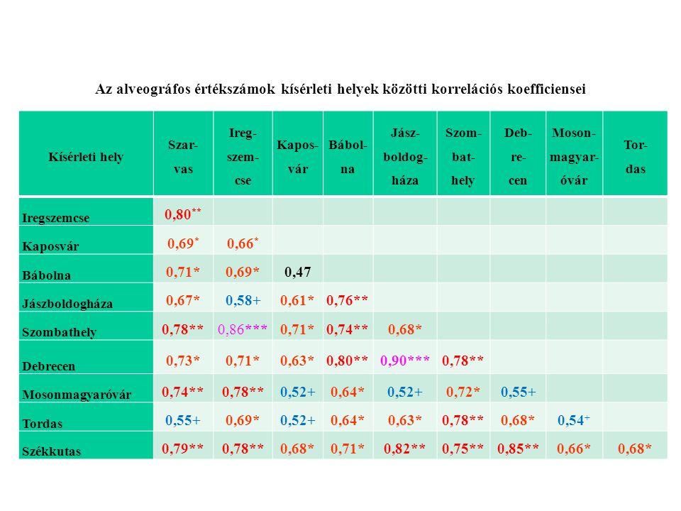 Az alveográfos értékszámok kísérleti helyek közötti korrelációs koefficiensei