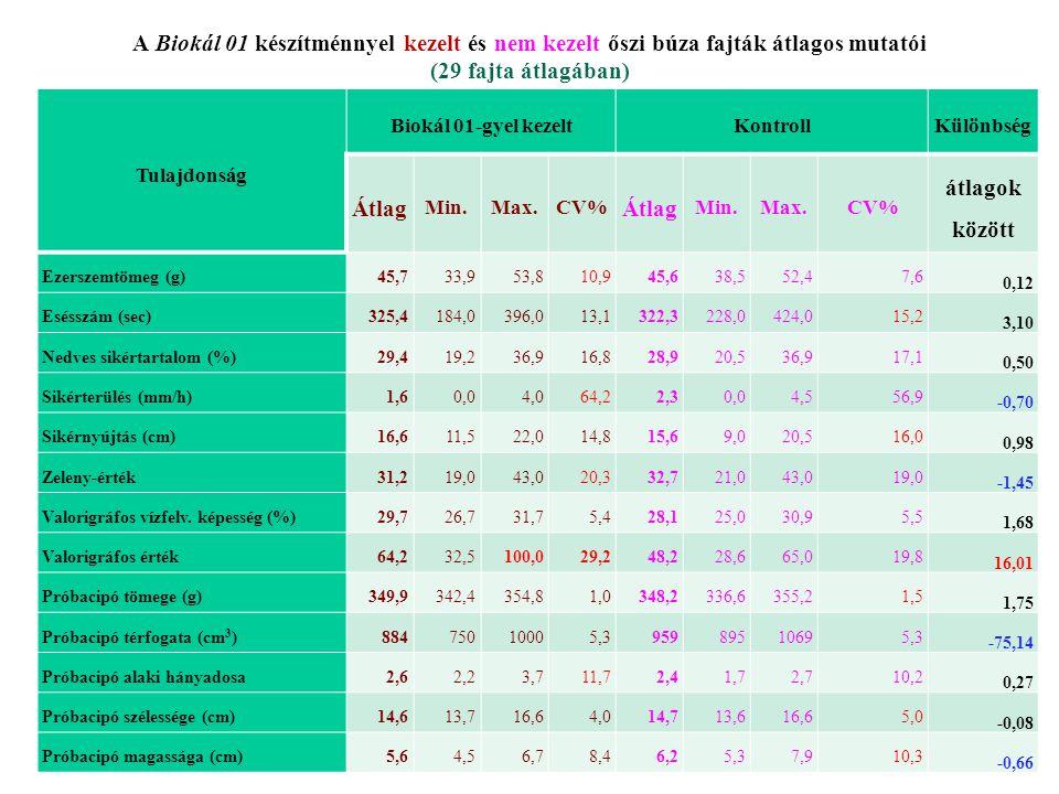 A Biokál 01 készítménnyel kezelt és nem kezelt őszi búza fajták átlagos mutatói (29 fajta átlagában)