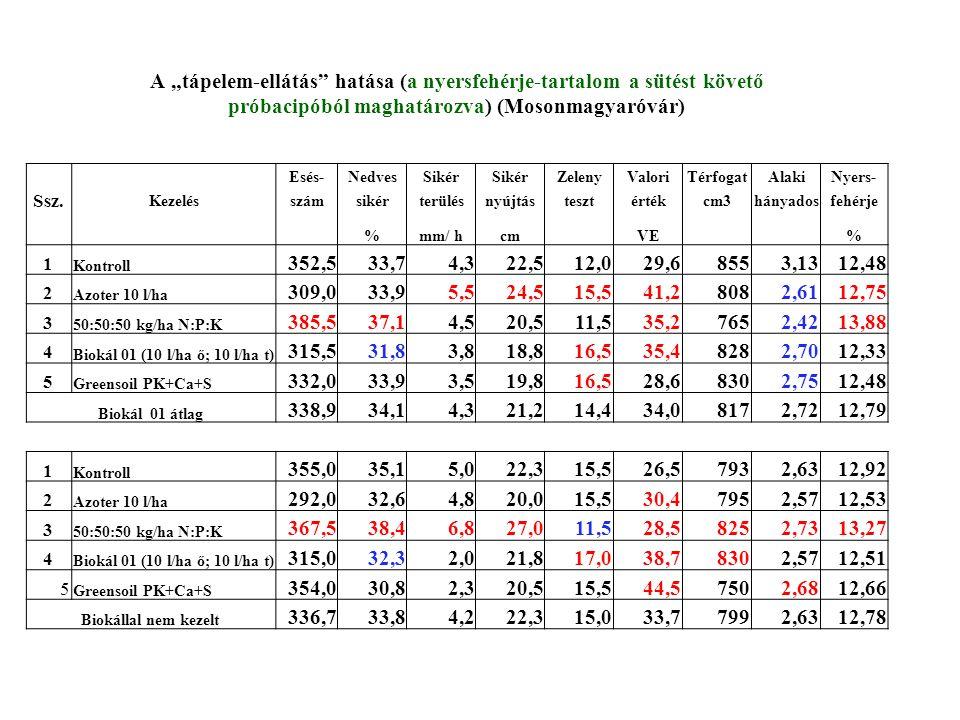 """A """"tápelem-ellátás hatása (a nyersfehérje-tartalom a sütést követő próbacipóból maghatározva) (Mosonmagyaróvár)"""