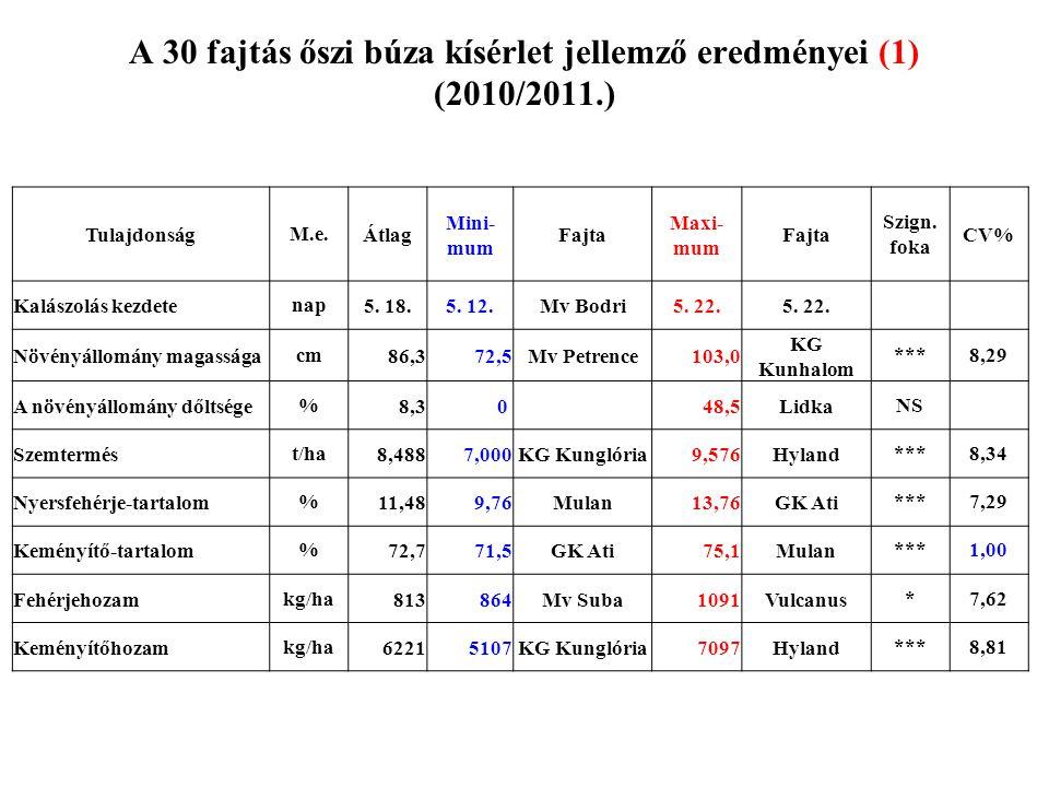 A 30 fajtás őszi búza kísérlet jellemző eredményei (1) (2010/2011.)