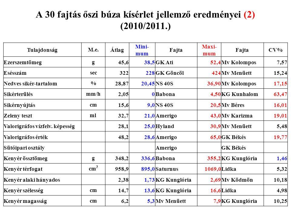 A 30 fajtás őszi búza kísérlet jellemző eredményei (2) (2010/2011.)