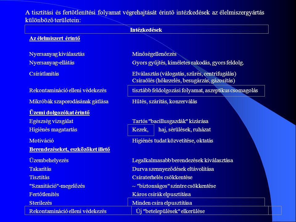 A tisztítási és fertőtlenítési folyamat végrehajtását érintő intézkedések az élelmiszergyártás különböző területein: