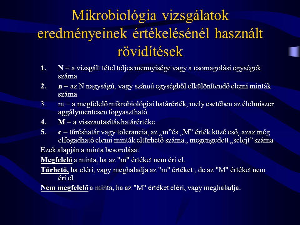Mikrobiológia vizsgálatok eredményeinek értékelésénél használt rövidítések