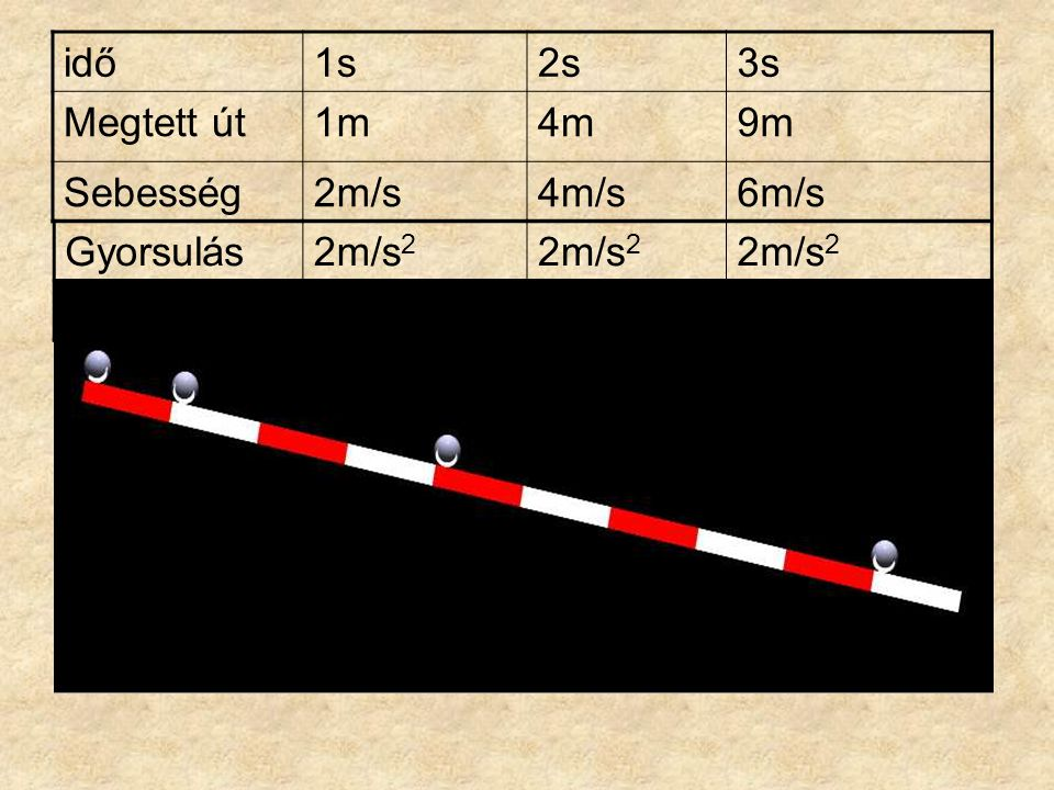 idő 1s 2s 3s Megtett út 1m 4m 9m Sebesség 2m/s 4m/s 6m/s Gyorsulás 2m/s2