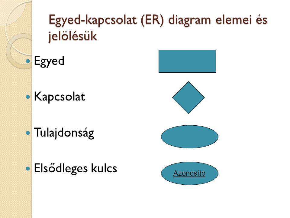 Egyed-kapcsolat (ER) diagram elemei és jelölésük