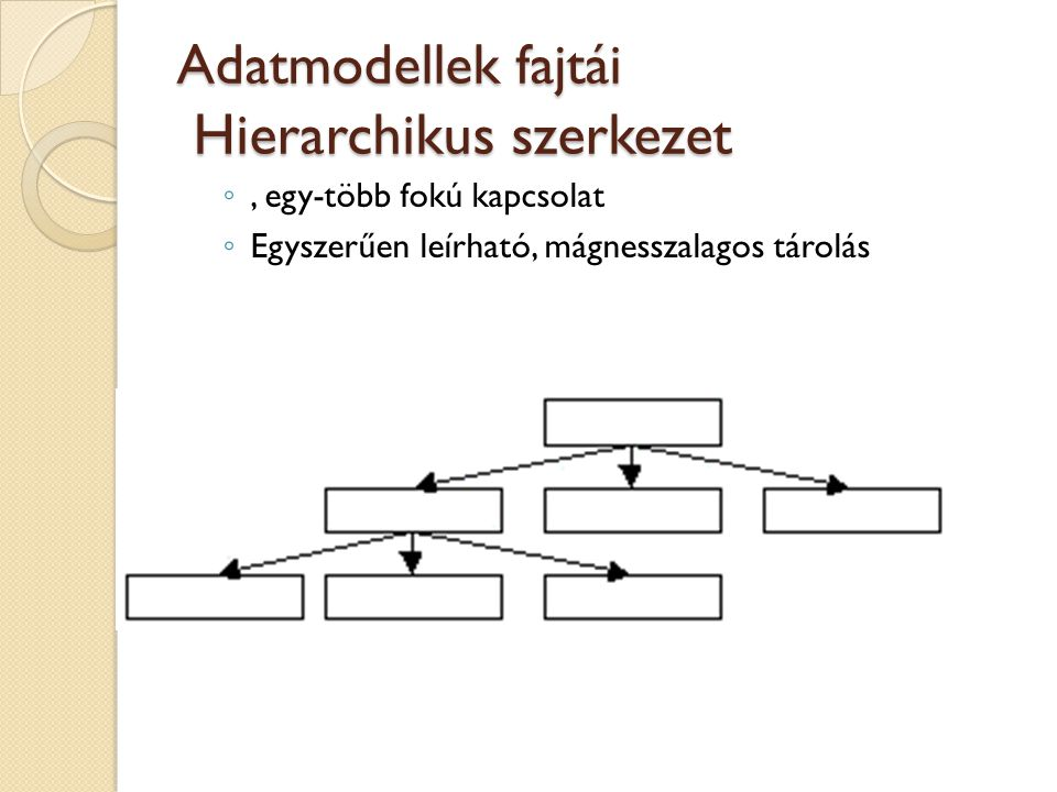 Adatmodellek fajtái Hierarchikus szerkezet