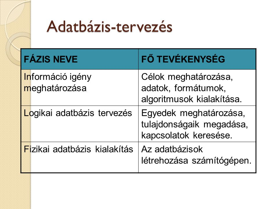 Adatbázis-tervezés FÁZIS NEVE FŐ TEVÉKENYSÉG