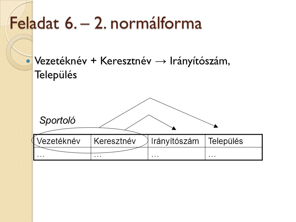 Feladat 6. – 2. normálforma Vezetéknév + Keresztnév → Irányítószám, Település. Sportoló. Vezetéknév.