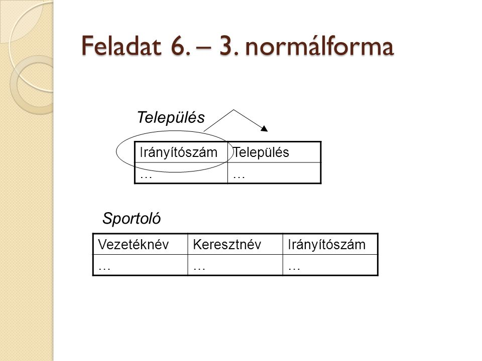 Feladat 6. – 3. normálforma Település Sportoló Irányítószám Település