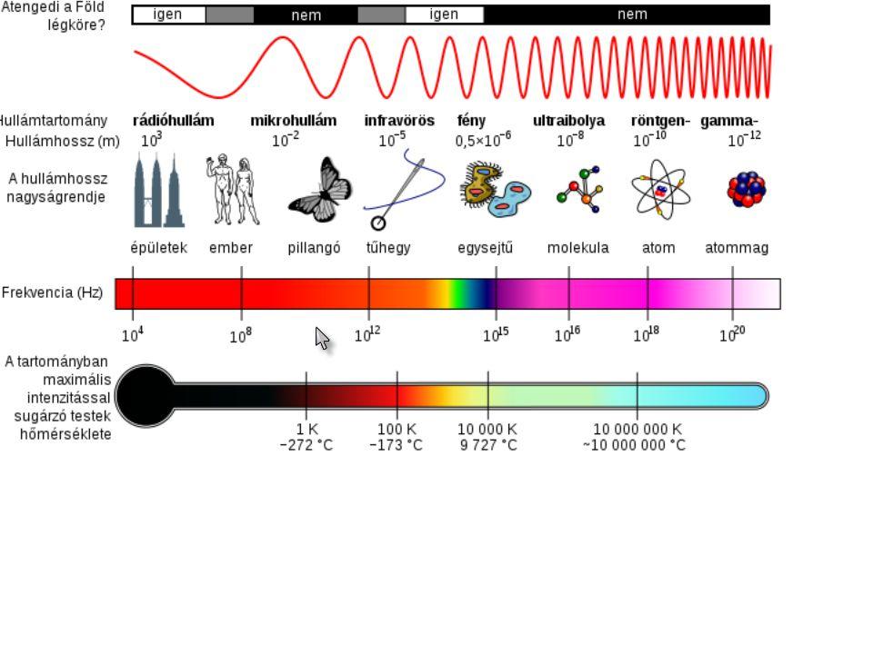 A fény és rokonai frekvencia nem ionizáló sugárzás ionizáló sugárzás