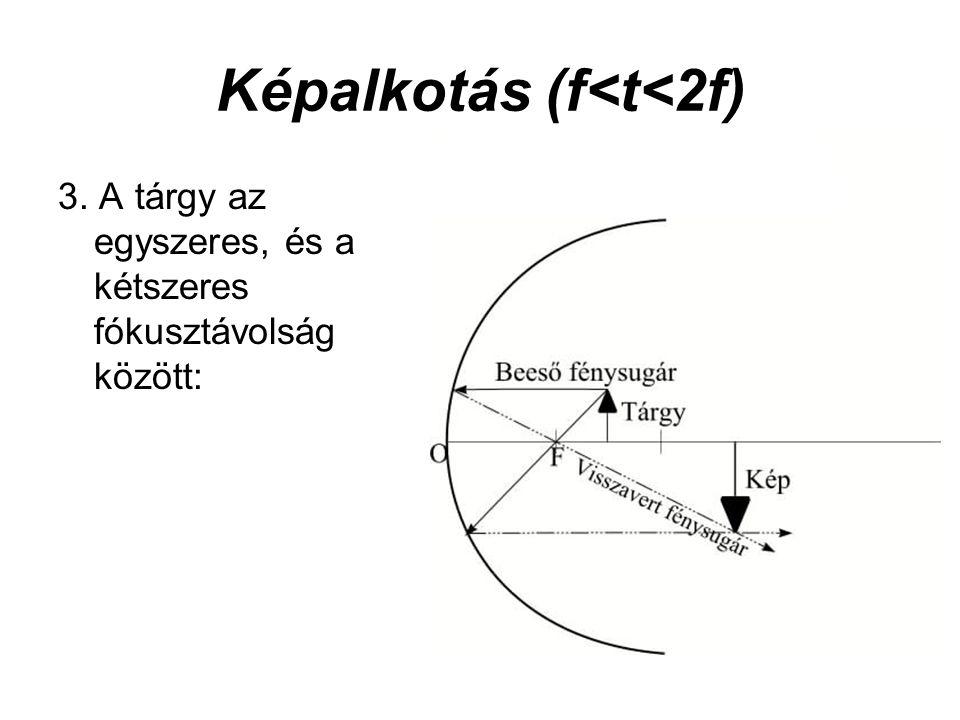 Képalkotás (f<t<2f)