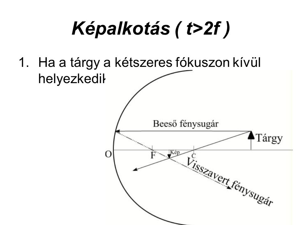 Képalkotás ( t>2f ) Ha a tárgy a kétszeres fókuszon kívül helyezkedik el: