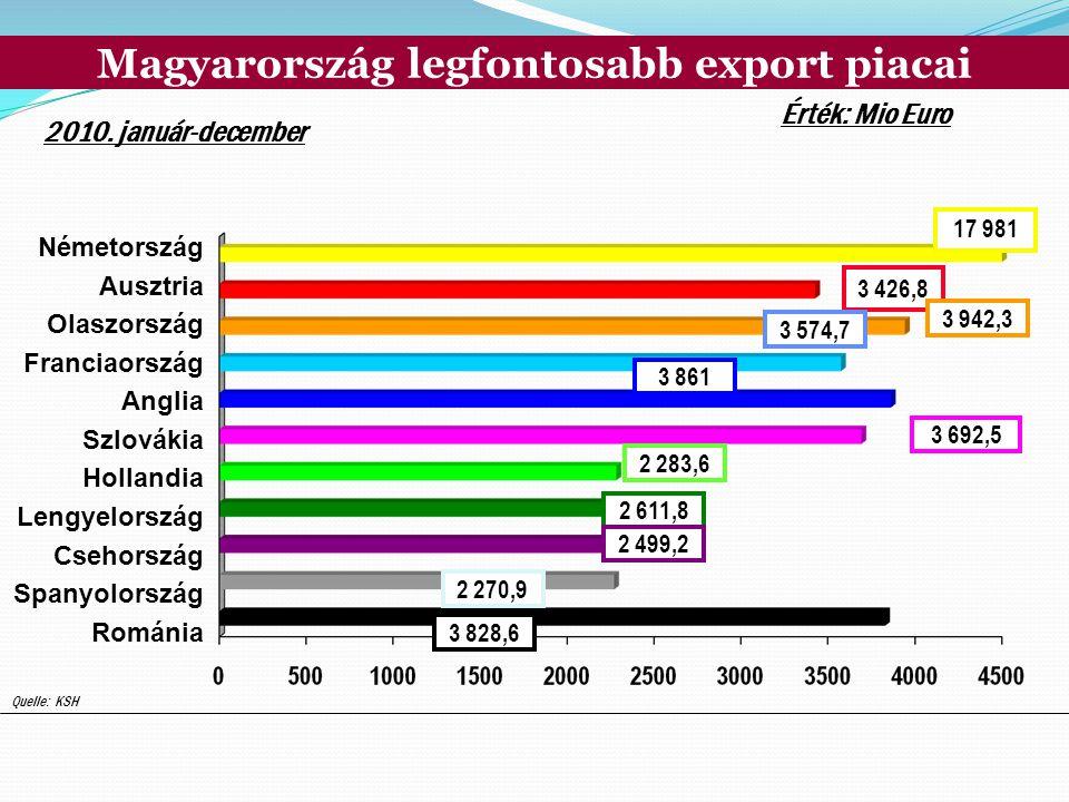 Magyarország legfontosabb export piacai