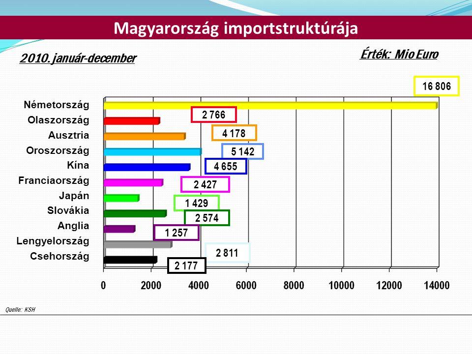 Magyarország importstruktúrája