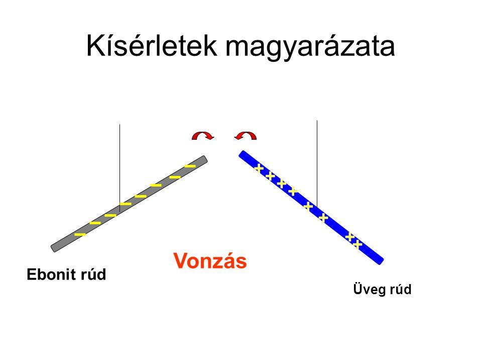 Kísérletek magyarázata