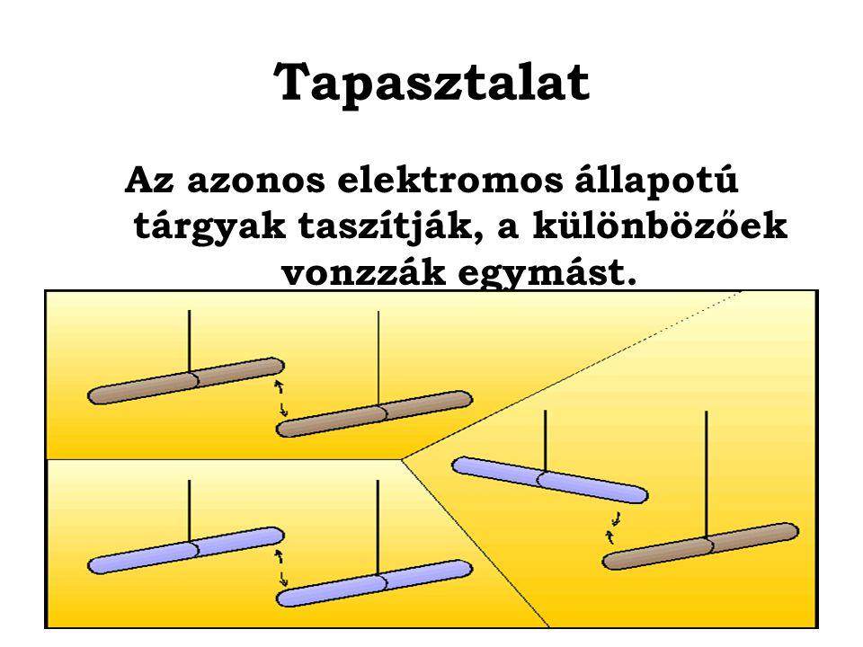 Tapasztalat Az azonos elektromos állapotú tárgyak taszítják, a különbözőek vonzzák egymást.