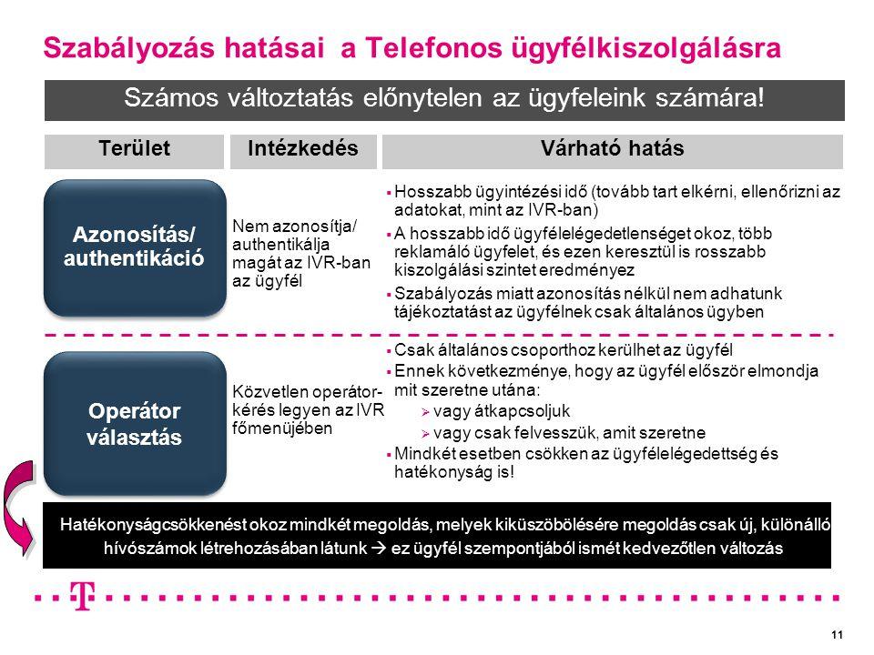 Szabályozás hatásai a Telefonos ügyfélkiszolgálásra